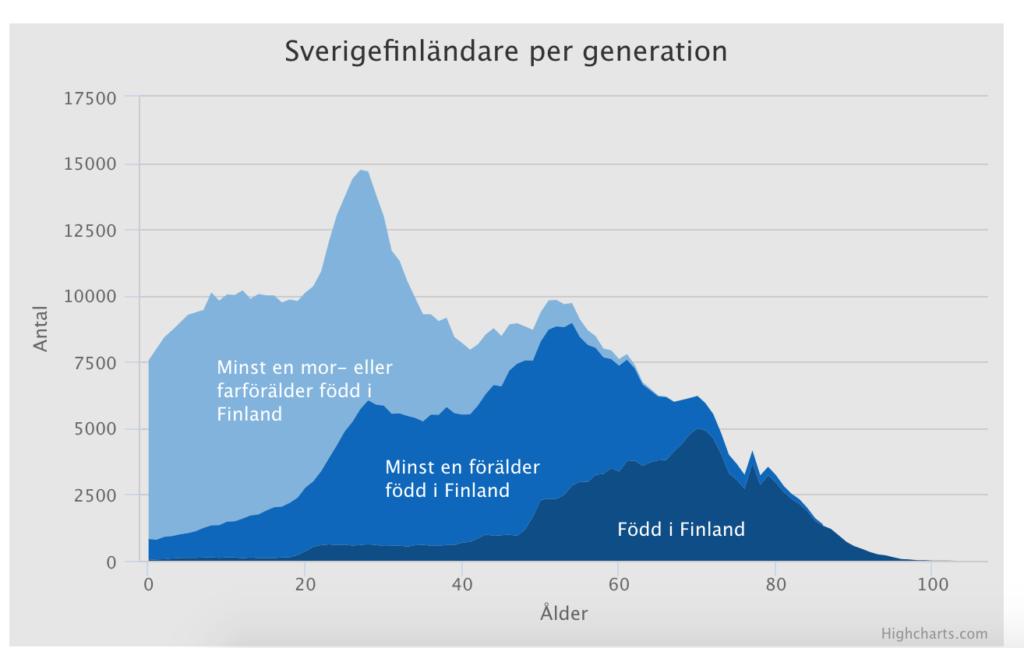 Почти у каждого четырнадцатого жителя Швеции финляндские корни